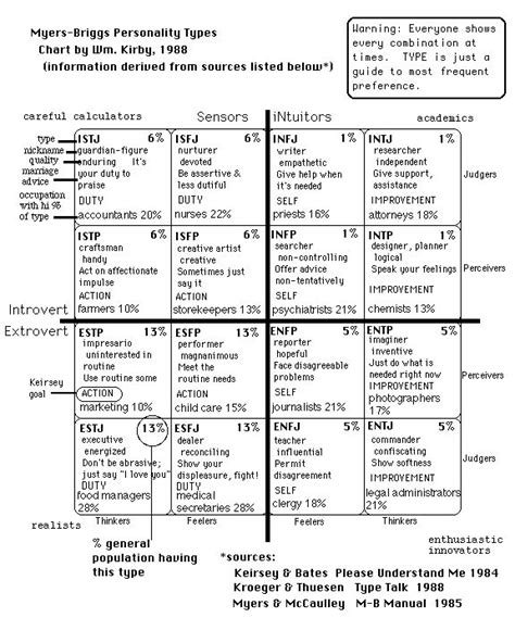 letter personality test best 25 personality chart ideas on myers