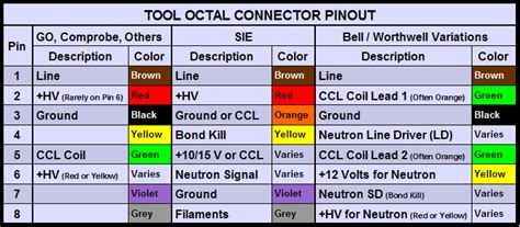 analog services downhole wire colors and pinouts