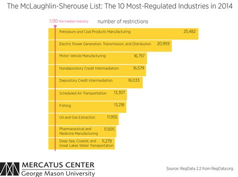 The Mclaughlinsherouse List The 10 Mostregulated