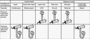 Forberg Scientific Inc  Mechanical Pressure Gauges