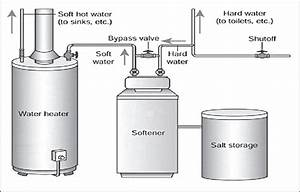 How It Works  Water Softening Systems  U2013 Wings Of Electric