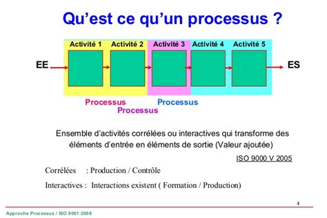 iso 9001 approche processus
