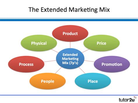 Extended Marketing Mix (7p's)