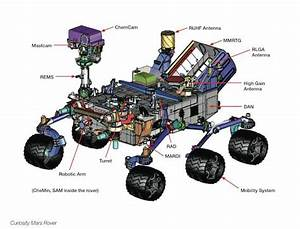 NASA's $2.5bn Curiosity rover: An Apple PowerBook on ...