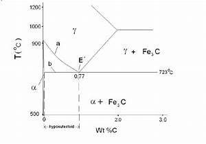 Detail Of The Equilibrium Phase Diagram For Iron  U2013iron