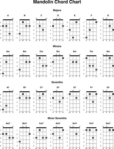 Mariachi Guitar Chord Chart