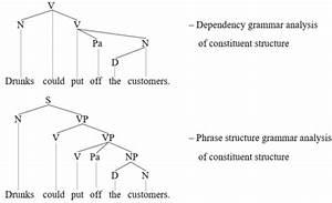 Constituent  Linguistics