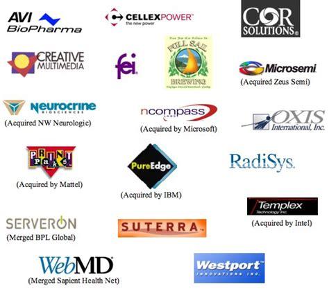 It World Zone Information Technology Companies