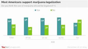 YouGov | Most Americans now support marijuana legalisation
