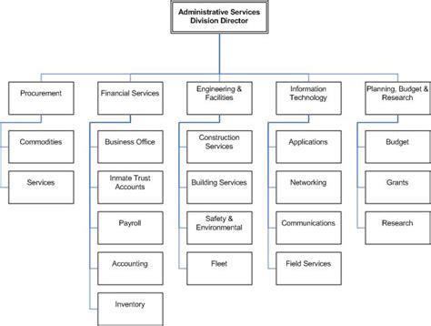 az bureau administrative services arizona department of corrections