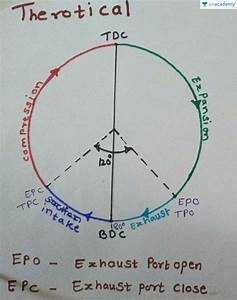 Port Timing Diagram Of Two Stroke Si Engine  In Hindi