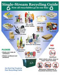 Single Stream Recycling Guide