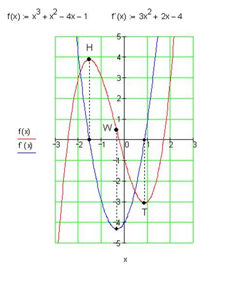 ableitung zeichnen onlinemathe das mathe forum