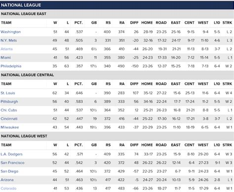 Mlb Scores, Standings, Playoff Odds, Leaders And