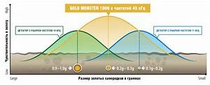 U041c U0435 U0442 U0430 U043b U043b U043e U0438 U0441 U043a U0430 U0442 U0435 U043b U044c Gold Monster 1000  U043e U0442 Minelab   U041d U043e U0432 U044b U0439
