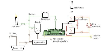 Diesel Generator Power Plant Diagram by Diesel Generator Power Plant Diagram Wiring Library