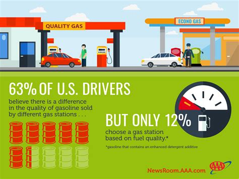 Not All Gasoline Created Equal