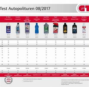 Autopolitur Nanoversiegelung Test : glanzleistungen test autopolituren welt ~ Kayakingforconservation.com Haus und Dekorationen