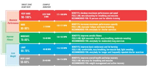 Table 1. Traditional (HR max) Method Heart Rate Zones