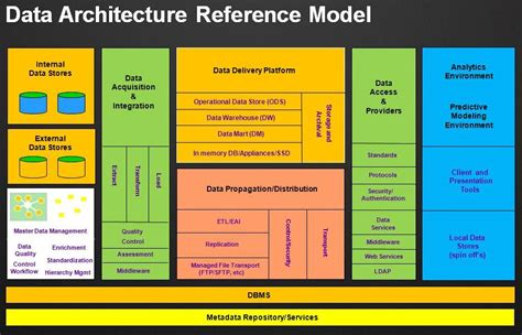 data architecture reference model dragon