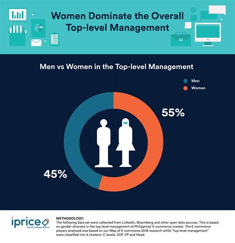 Analyzing The Gender Diversity In The Top-Level Management ...