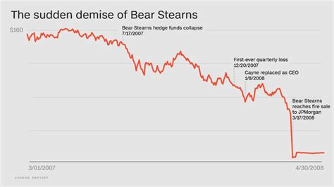 The stunning downfall of Bear Stearns and its bridge