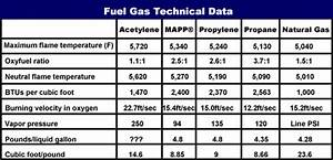 Choosing The Right Oxyfuel Gas And Supply System The