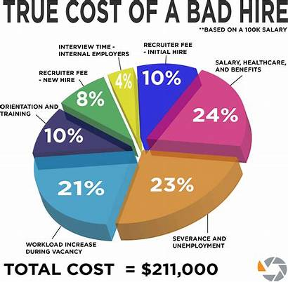 Hire Firm Executive Why Cost Bad Graph