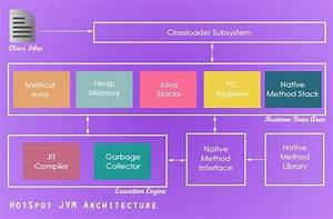 Java, Garbage, Collection, Introduction