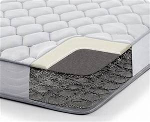 top 10 best innerspring mattress reviews With best rated coil spring mattress