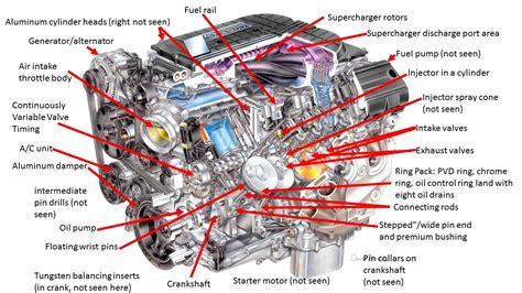 basic car parts diagram wiring diagram with description