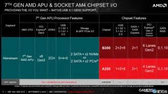 Chipsets AMD Am4