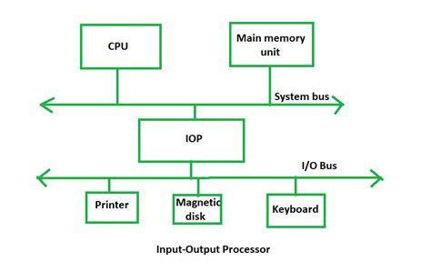 Computer Organization Input Output Processor Geeksforgeeks