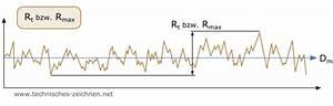 R Wert Berechnen : oberfl chen rauheitswerte rt rmax rz ra rp rmr ~ Themetempest.com Abrechnung