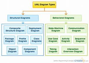 Uml Diagram Types  With Images