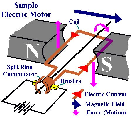Simple Ac Motor by A Daigram Of Simple Electric Motor Electrical