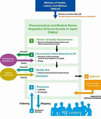 Standard Pmrj Reference Standards Regulatory