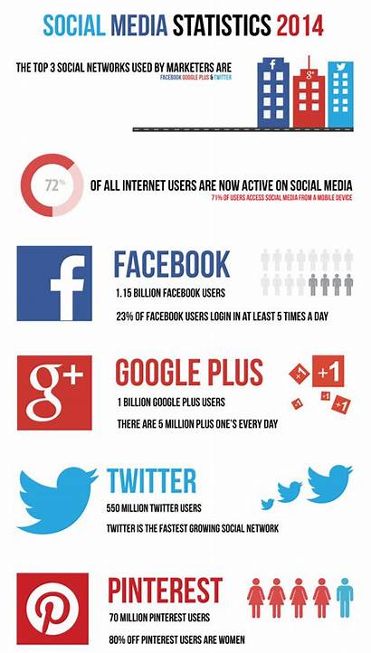 Social Statistics Infographic Stats Visual Business Facts