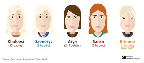 pop culture influences  baby names game  thrones