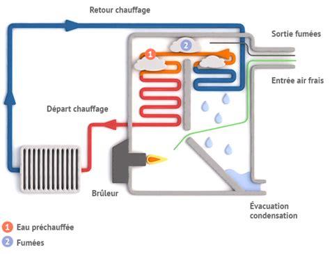 le a gaz fonctionnement fonctionnement et principe chaudi 232 re fioul 224 condensation