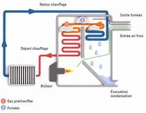 Chaudiere Au Fioul : fonctionnement et principe chaudi re fioul condensation ~ Edinachiropracticcenter.com Idées de Décoration