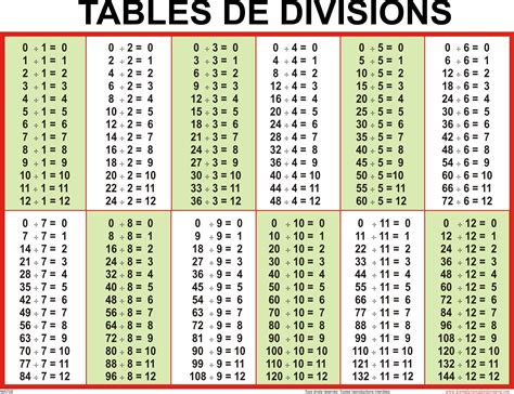table de multiplication 1 a 12 tables d additions de soustractions de multiplications et de divisions