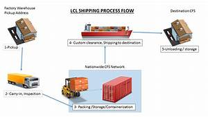 Air Cargo Process Flow Chart Lcl Shipping Process From China To Us China Sourcing