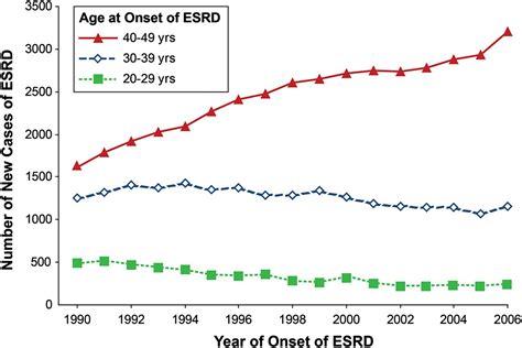 progressive renal decline   paradigm  diabetic