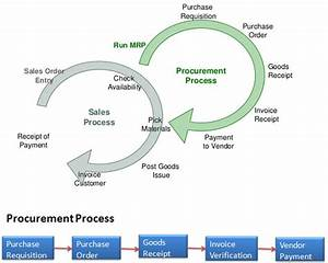Procurement Process From Material Requirement Planning