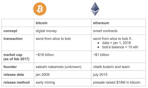 Bitcoin creates 12.5 new bitcoins every 10min (or 75/hr) while ethereum ethereum creates a new block every 15 seconds. A beginner's guide to Ethereum - The Coinbase Blog