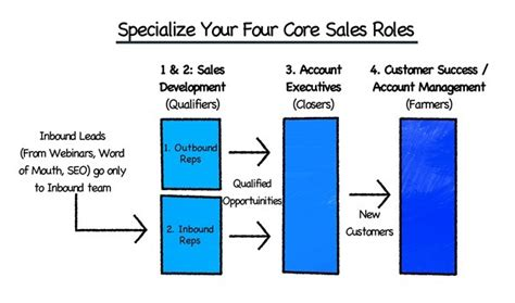 Specialize Your Sales Roles
