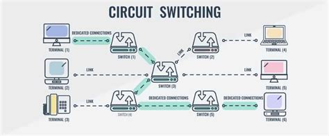 Circuit Switching Packet What Are The