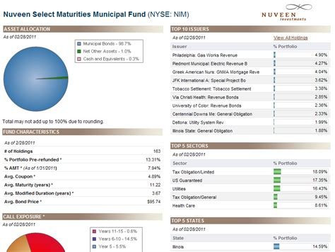 nuveen select maturities municipal fund nim mepb financial