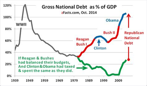 How Much Is The U S National Debt Us National Debt Clocks Zfacts